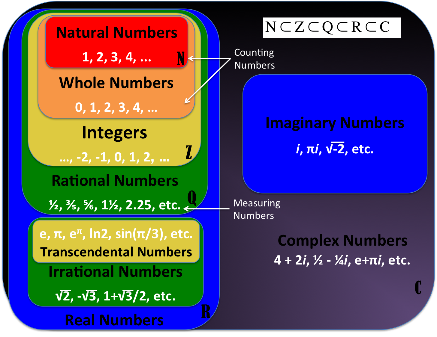 number sets v1 3?w\=1024 venn diagram natural whole numbers wiring diagram data oreo