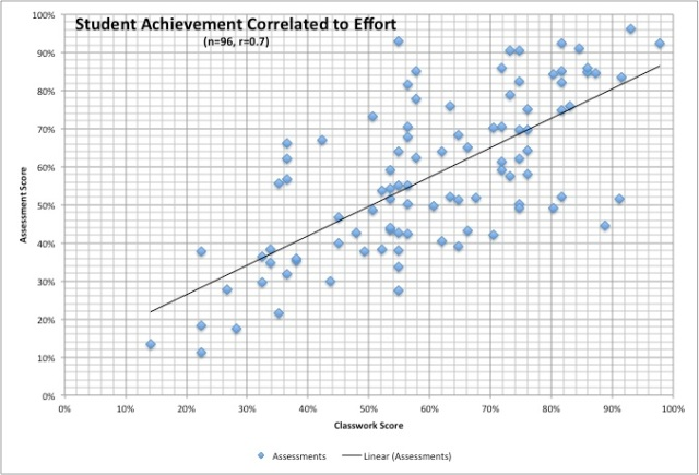 Achievement as a Function of Effort