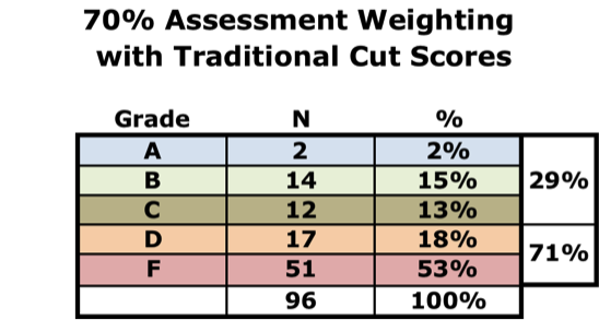 the traditional grading system and why This is why, for example  variations in the breadth of the grading system would seem to  another property of grading systems is that individual class.