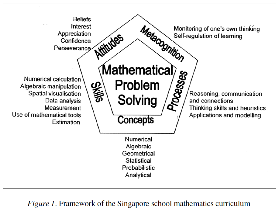 Mathematical Problem Solving and the Education System in Singapore ...
