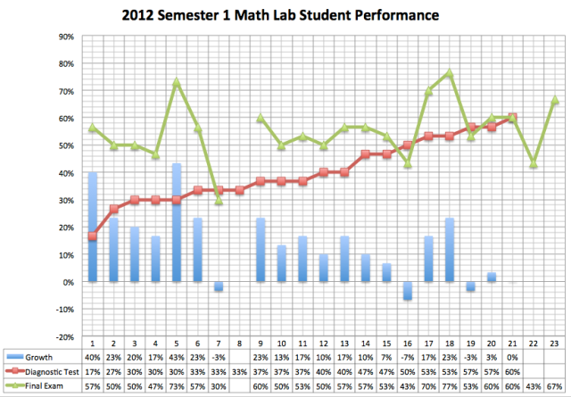 2012 Sem1 ML Growth