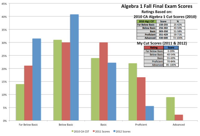 Final Scores Using CA CST and My Cut Scores
