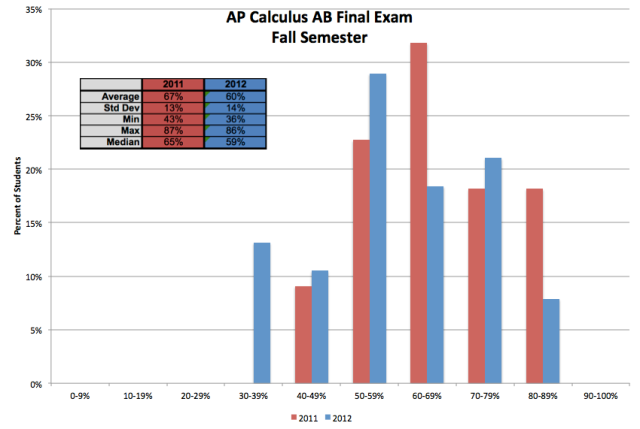 2012 AP Calc AB Fall Final Exam