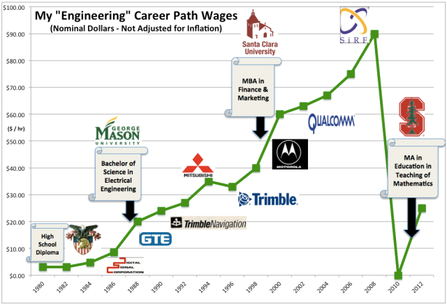 My Career Path Wages