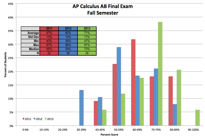 Should I retake Honors Pre-Calculus or try out AP Statistics?