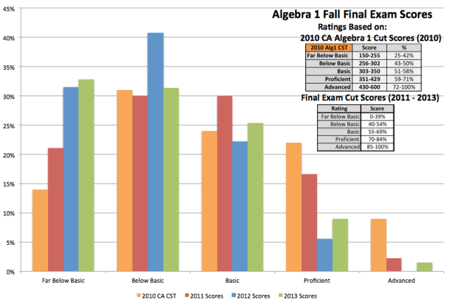 AY '11 - '13 Final Scores Using CA CST and My Cut Scores