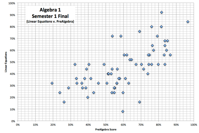 Data for Differentiation 1