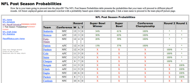 Post Season Probabilities
