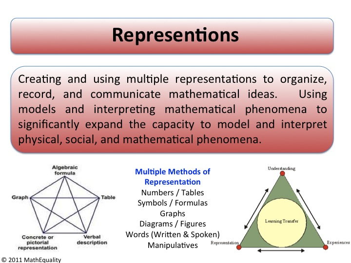 roles of mathematics in national development Moreover, all national mathematical societies in europe within academia and  industry have been  plays an increasing role in the efficient development of.