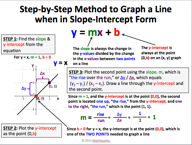 Linear Equation Slope Intercept Form Dolapgnetband