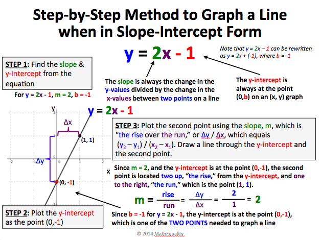 graphing, linear equations, slope-intercept form of a line