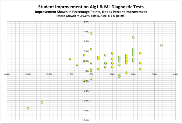 Post-test Student Score Improvement (percentage points)