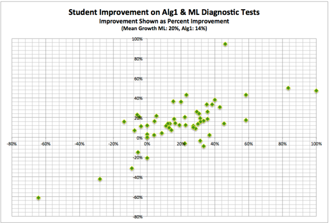 Post-test Student Score Improvement (%)