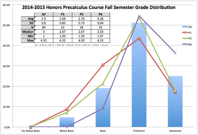 2014-2015 HPC SEM1 Ratings