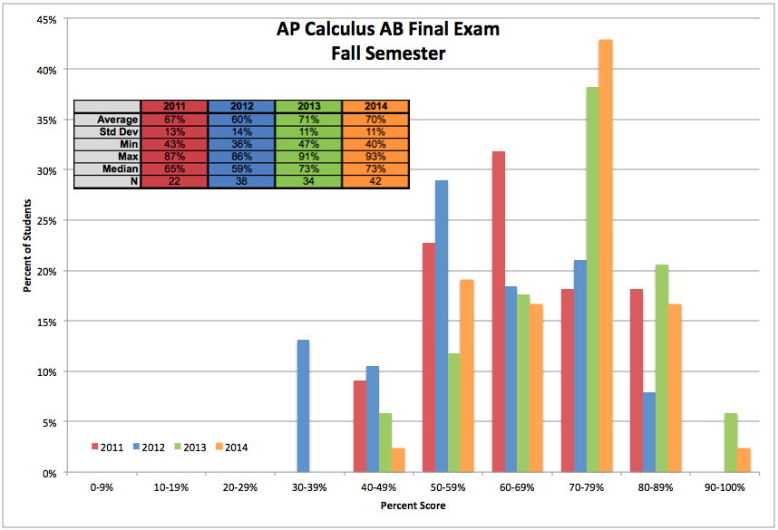 final examination fall 2014 View notes - final exam study note bmgt477 fall 2014 from bmgt 477 at maryland final exam study note bmgt477 fall 2014 the final examination coverage is, in principle, from the beginning to the end,.