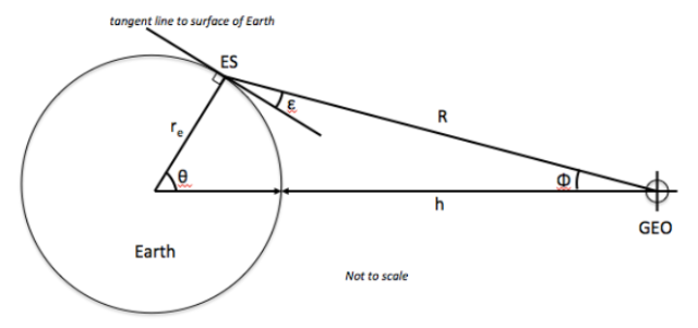 GEO Satellite - Law of Cosines