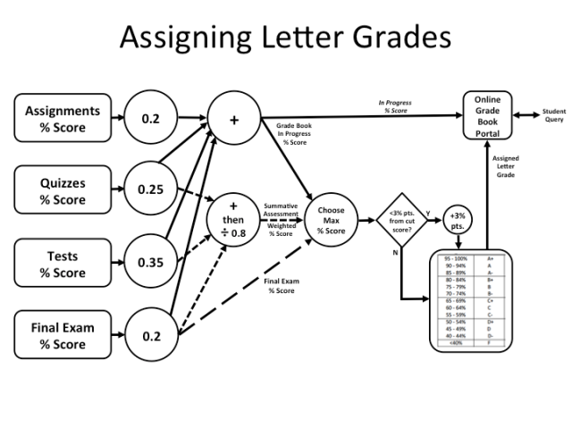 Grading Algorithm - Single Slide