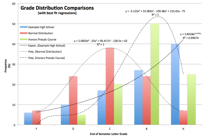 Grade Distribution Comparisons