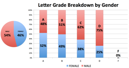 Letter Grade Breakdown by Gender - All