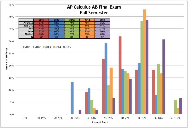 2011-15 Final Exam Histogram
